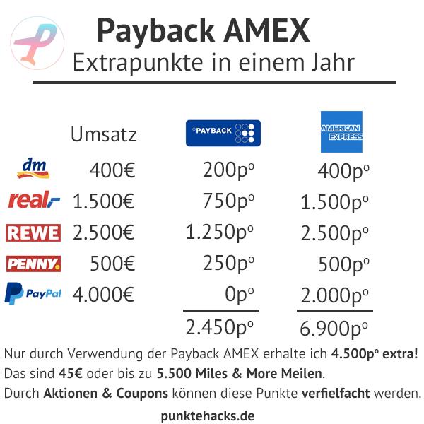 Ein Vergleich zeigt das Sparpotential der Payback American Express Kreditkarte
